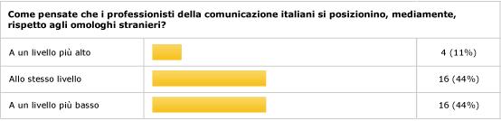Comunicatori italiani