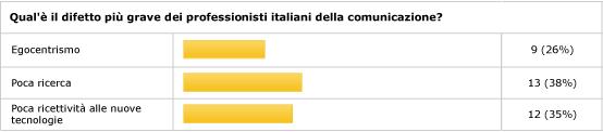Pregi e difetti dei comunicatori italiani